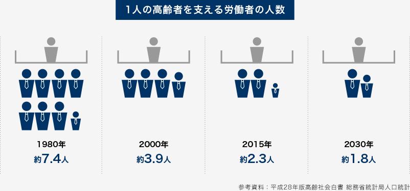労働人口(20歳〜64歳)に対する高齢者(65歳以上)の比率