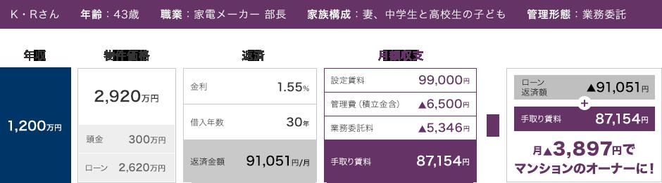 CASE4 年収1200万円